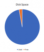 Disk Space Piechart