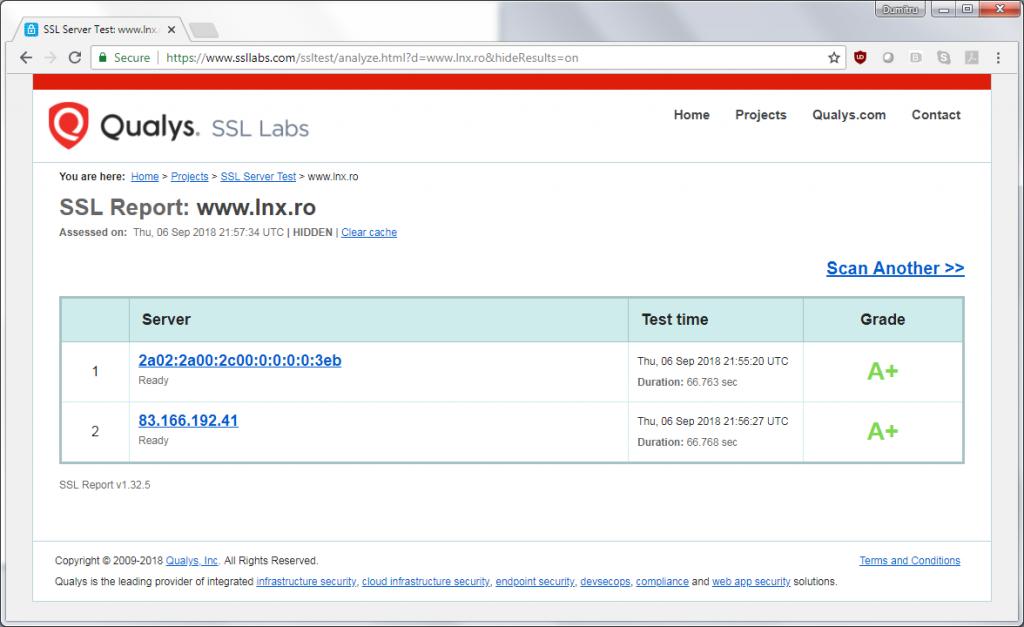 SSLabs Score